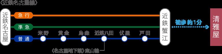 近鉄名古屋駅からのアクセス